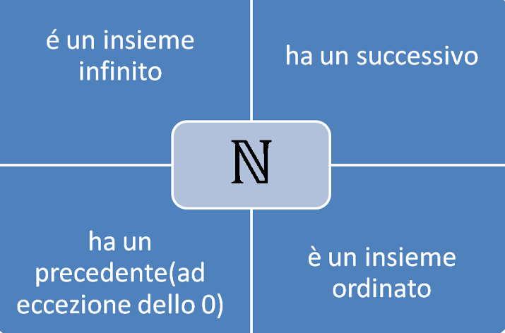 proprietà dei numeri naturali