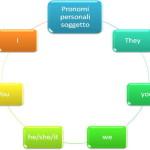 I pronomi personali soggetto Inglese
