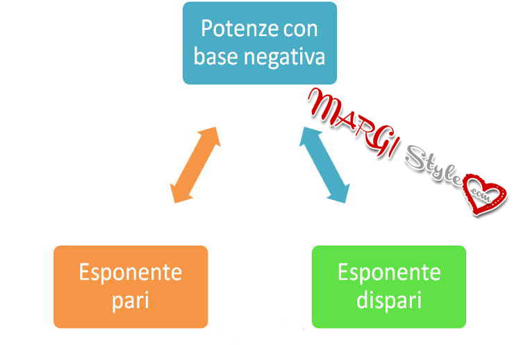 potenze con base negativa
