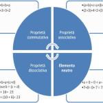 Definizione e proprietà dell'addizione