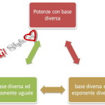 Potenze con base diversa