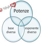 Potenze con base ed esponente diversi